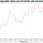 Fagaras Mountain - Balea Lake Circuit Hike with extensions to 2507m peak