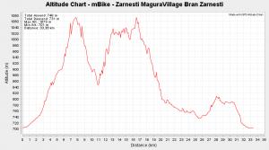 mBike - Zarnesti MaguraVillage Bran Zarnesti